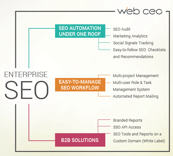 enterprise-seo-tools