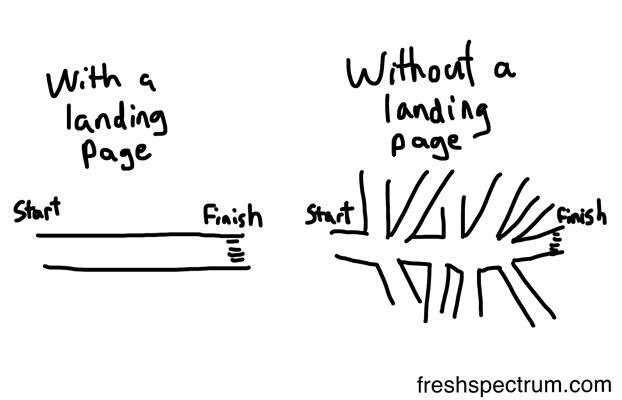 landing-page-seo-optimization