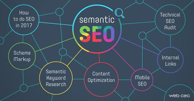 Semantic SEO Strategy: How to Do SEO in 2017