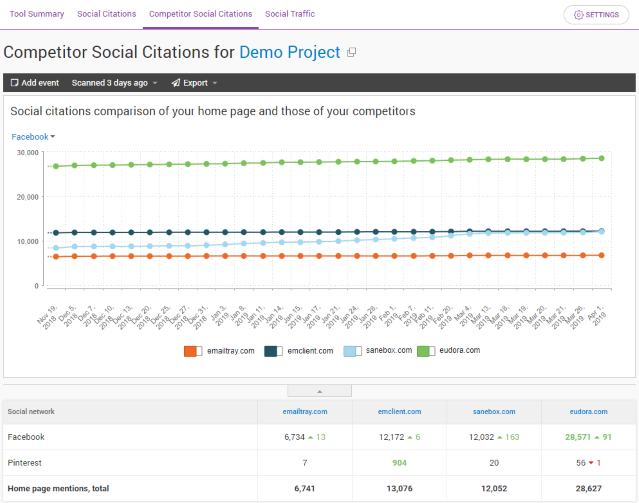 Track your competitors' social media engagement to keep up with them.