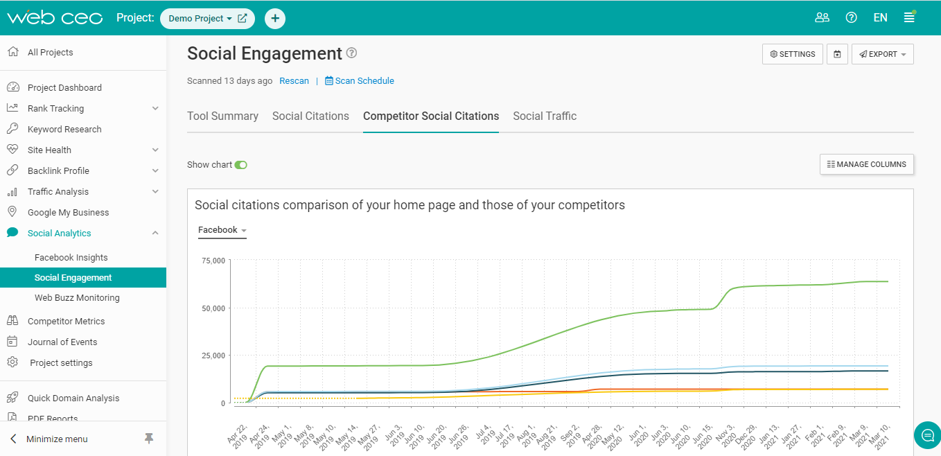 Track your competitors' social metrics with SEO tools.