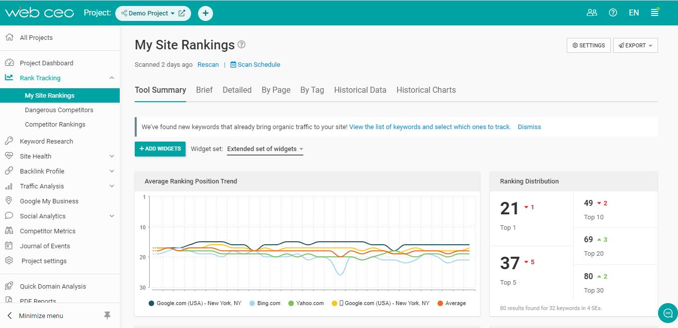 Keep an eye on your WordPress site's SEO rankings.