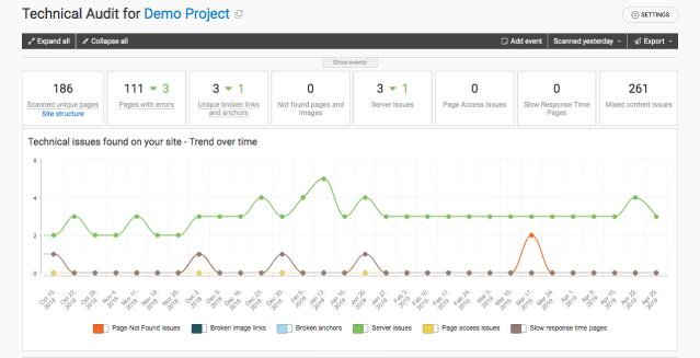 webceo-technical-audit-tool-screenshot