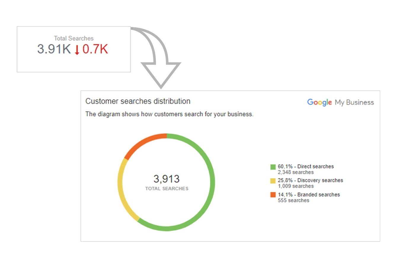 Total Searches in WebCEO Google My Business Beta Location Insights