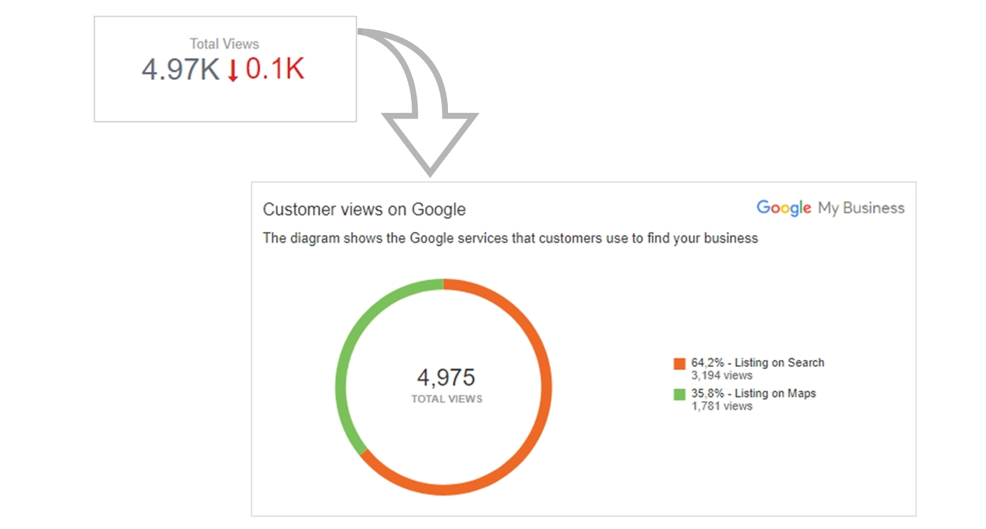 customer views in webceo google my business beta location insights