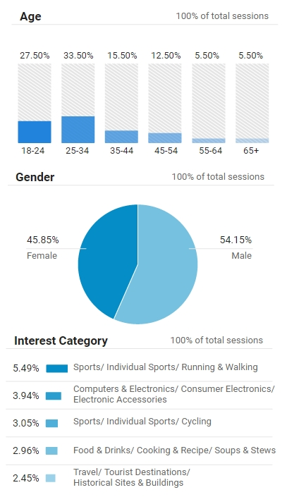 google-analytics-age-gender-interests