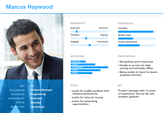 Boost your conversion rates by using buyer personae.