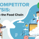 SEO Competitor Analysis: Moving Up the Food Chain in 10 Steps