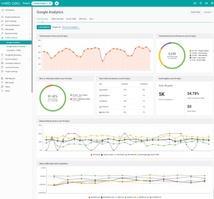 The-WebCEO-Google-Analytics-Module