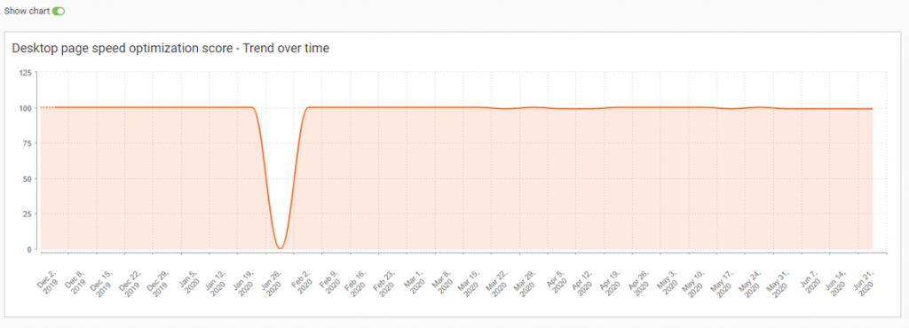The-WebCEO-SEO-Analysis-Tool-Pagespeed-Insights-Trend-Over-Time