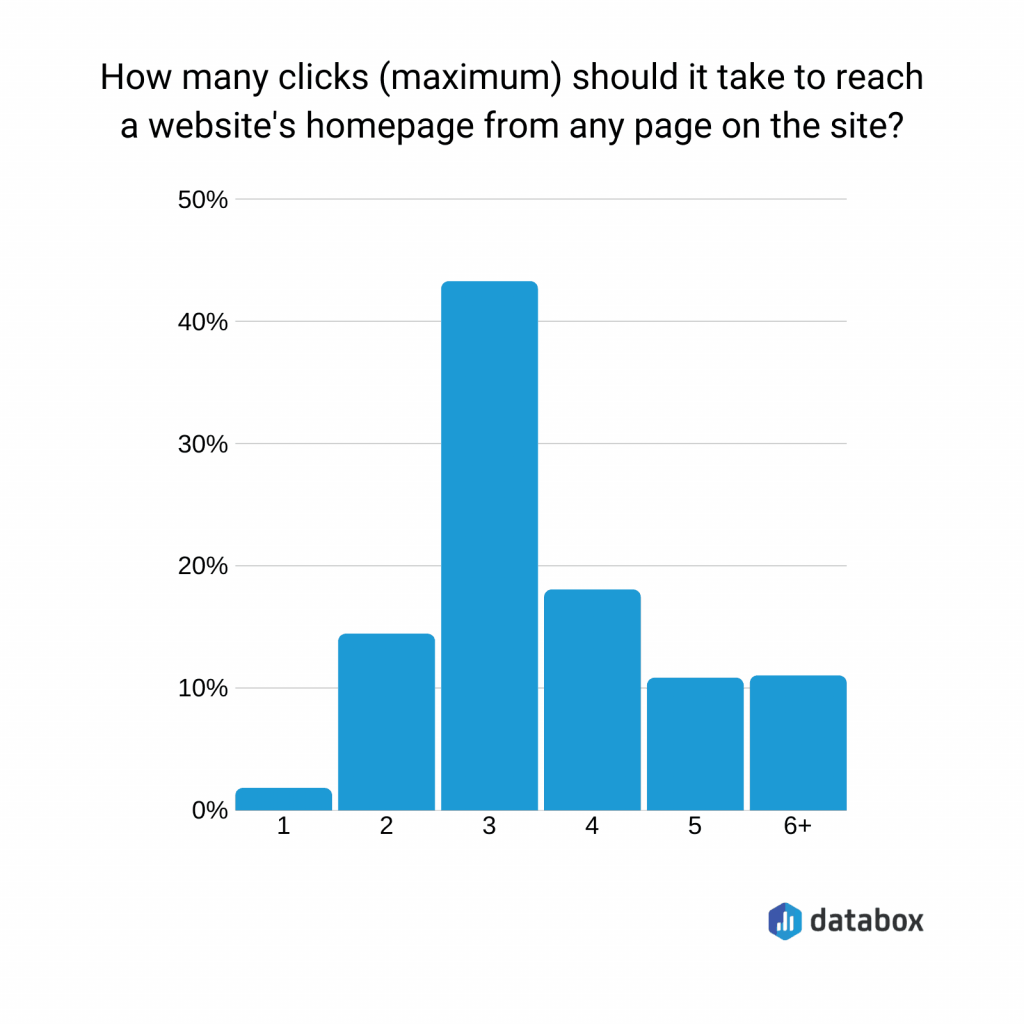 The optimal number of clicks to find anything on a site is three.