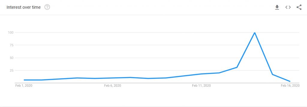google-trends-2020-valentines-day