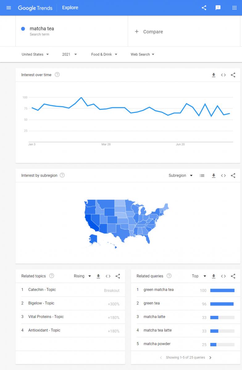Google Trends - ex 1