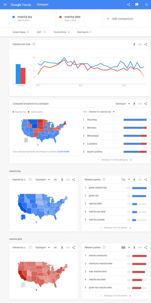 Google Trends - ex 2