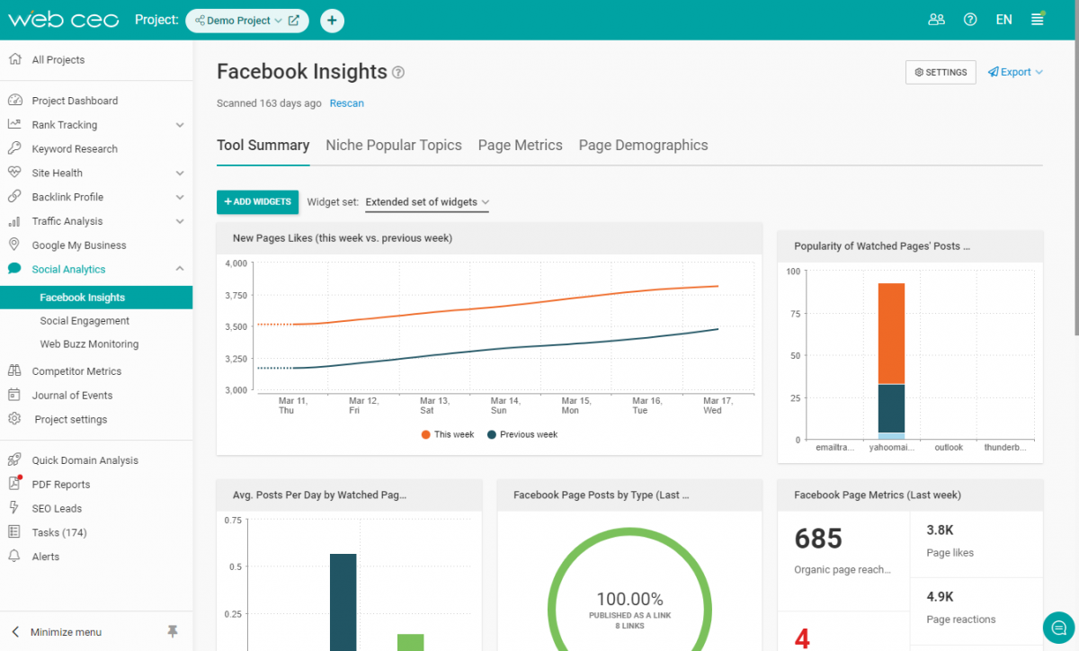 The WebCEO Facebook Insights