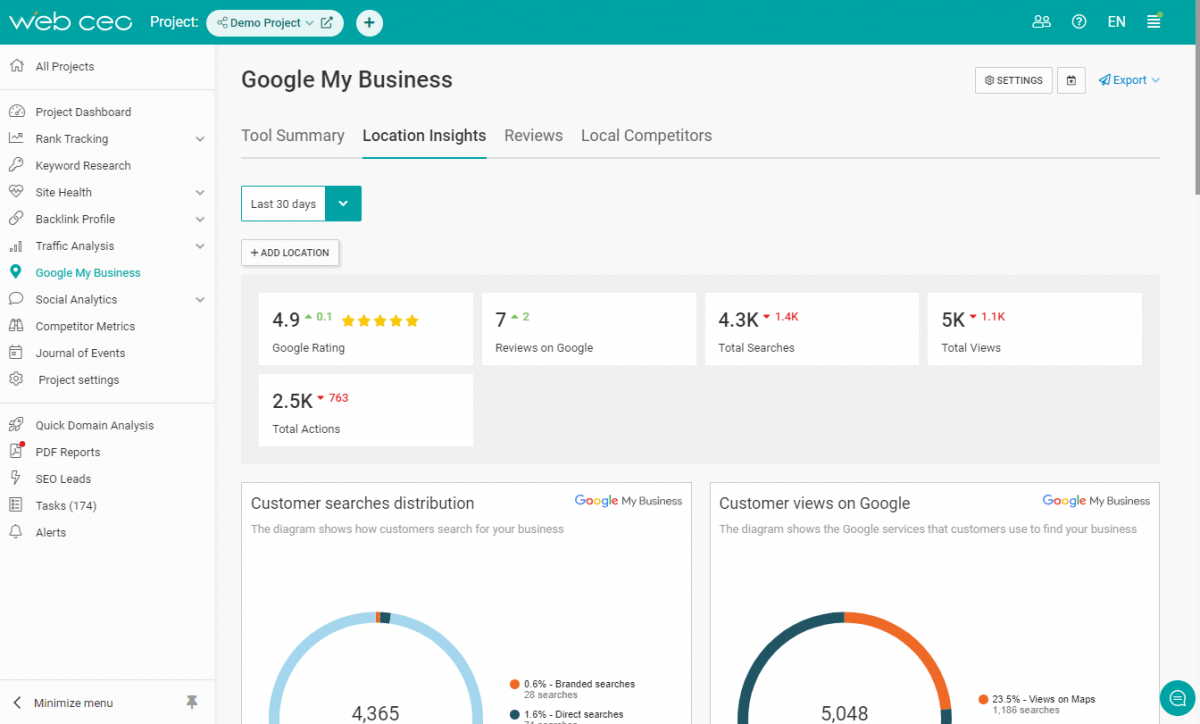 The WebCEO Google My Business Module