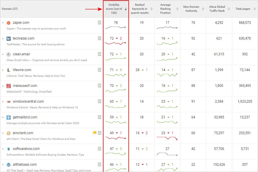 WebCEO Rank Tracking Tool screenshot Dangerous Competitors