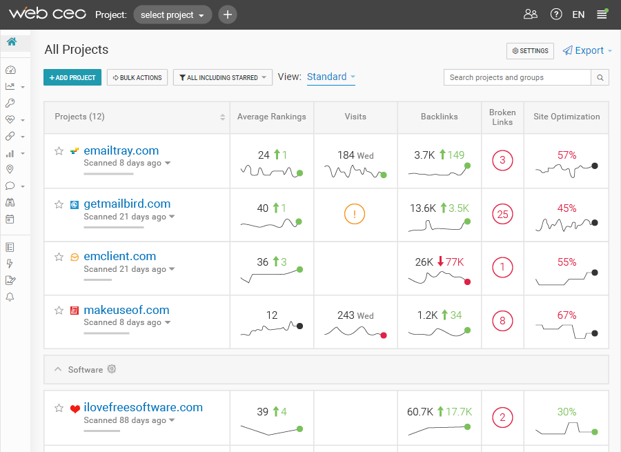 WebCEO screenshot SEO dashboard